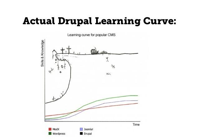 How can I start a career as Drupal Developer ?